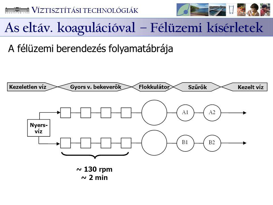 Kezeletlen víz Gyors v. bekeverők Flokkulátor SzűrőkKezelt víz ~ 130 rpm ~ 2 min Nyers- víz A félüzemi berendezés folyamatábrája V ÍZTISZTÍTÁSI TECHNO
