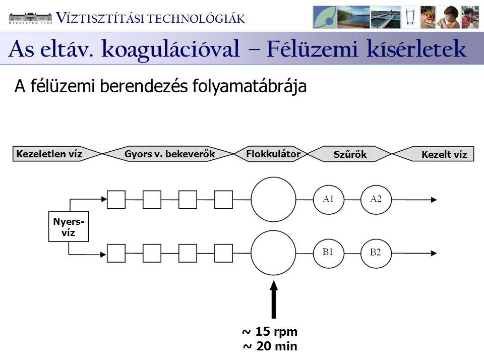 Kezeletlen víz Gyors v. bekeverők Flokkulátor SzűrőkKezelt víz ~ 15 rpm ~ 20 min Nyers- víz A félüzemi berendezés folyamatábrája V ÍZTISZTÍTÁSI TECHNO