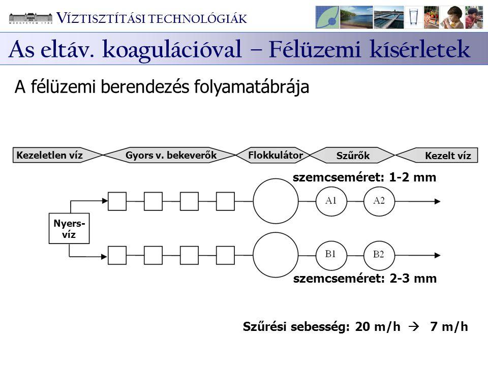 Kezeletlen víz Gyors v. bekeverők Flokkulátor SzűrőkKezelt víz szemcseméret: 1-2 mm szemcseméret: 2-3 mm Szűrési sebesség: 20 m/h  7 m/h Nyers- víz A