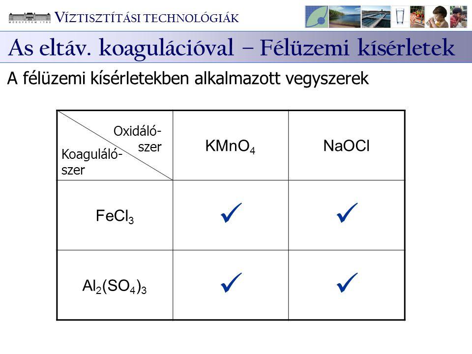 A félüzemi kísérletekben alkalmazott vegyszerek KMnO 4 NaOCl FeCl 3 Al 2 (SO 4 ) 3 Koaguláló- szer Oxidáló- szer V ÍZTISZTÍTÁSI TECHNOLÓGIÁK As eltáv.