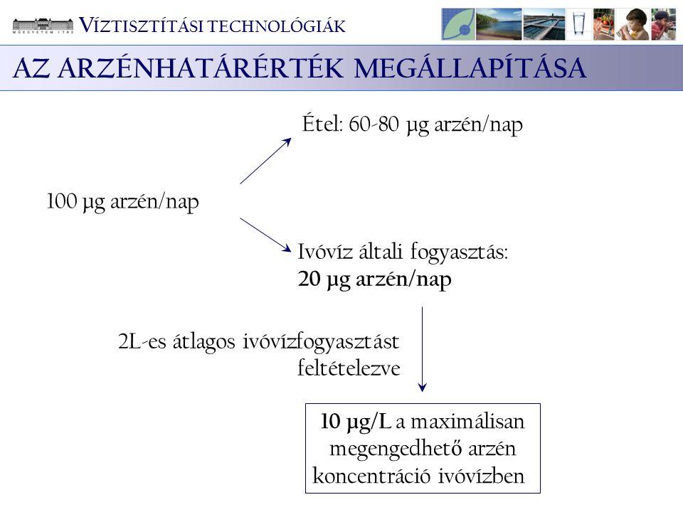 KLÓR FeCl 3 KLÓR 430 m 3 /nap TÖRÉSPONTI KLÓROZÁS Félüzemi kísérletek eredményei alapján: 10,4 mg Cl 2 /L  az As(III)  As(V) oxidáció végbemegy  Maradék NH 4 + koncentráció: 0,1 mg/L V ÍZTISZTÍTÁSI TECHNOLÓGIÁK JAVASOLT TECHNOLÓGIA EGY ADOTT TELEPÜLÉSEN