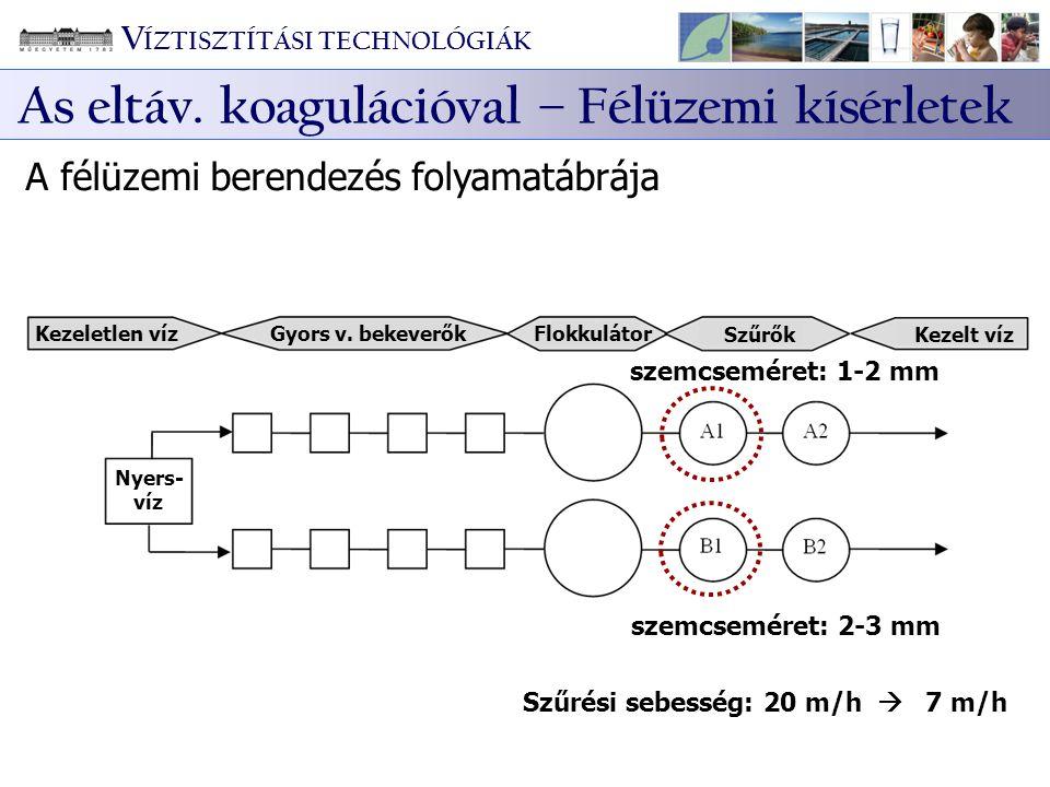 A félüzemi berendezés folyamatábrája Kezeletlen víz Gyors v. bekeverők Flokkulátor SzűrőkKezelt víz Nyers- víz Szűrési sebesség: 20 m/h  7 m/h szemcs