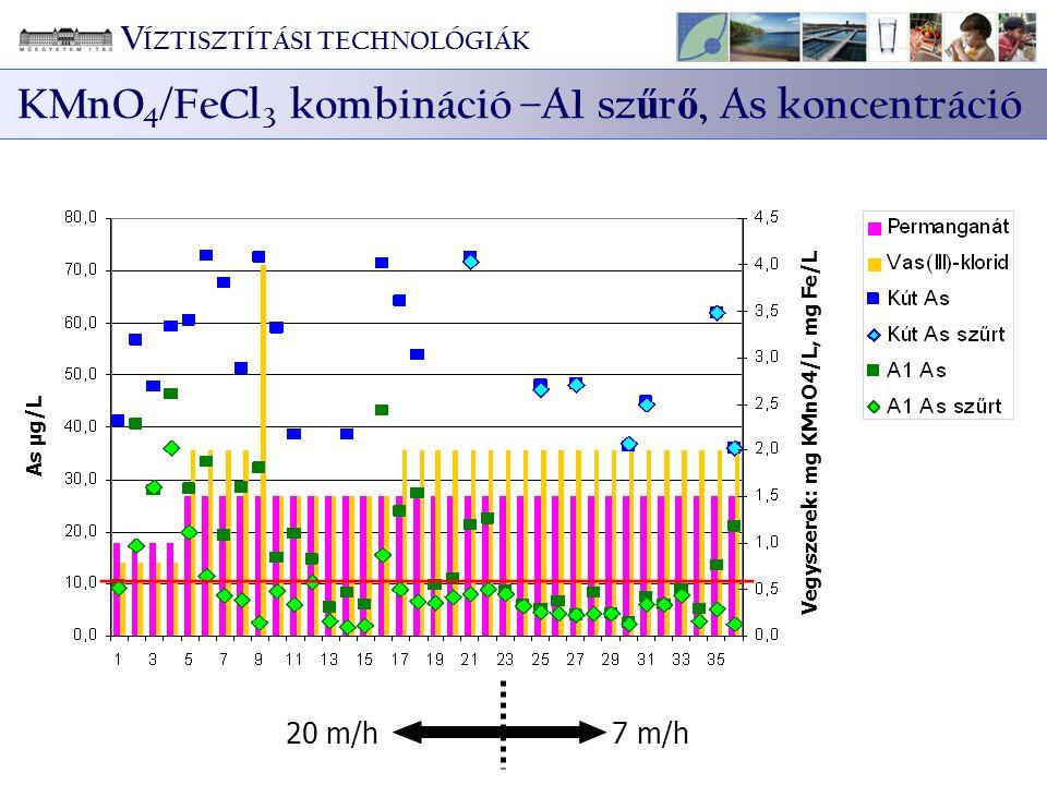Vegyszerek: mg KMnO4/L, mg Fe/L As µg/L 20 m/h7 m/h V ÍZTISZTÍTÁSI TECHNOLÓGIÁK KMnO 4 /FeCl 3 kombináció –A1 sz ű r ő, As koncentráció