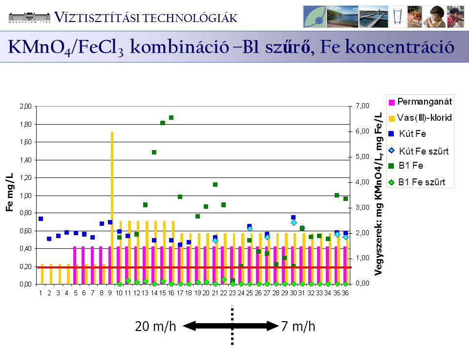20 m/h7 m/h Fe mg/L Vegyszerek: mg KMnO4/L, mg Fe/L B1 Fe B1 Fe szűrt Kút Fe Kút Fe szűrt V ÍZTISZTÍTÁSI TECHNOLÓGIÁK KMnO 4 /FeCl 3 kombináció –B1 sz