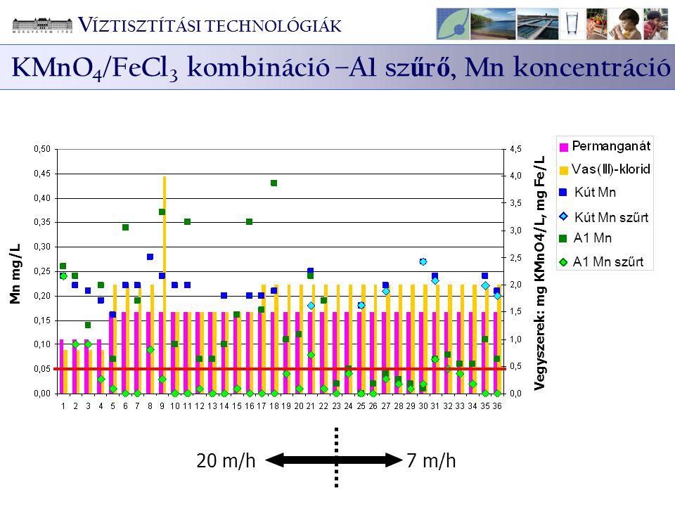 20 m/h7 m/h Mn mg/L Vegyszerek: mg KMnO4/L, mg Fe/L A1 Mn A1 Mn szűrt Kút Mn Kút Mn szűrt V ÍZTISZTÍTÁSI TECHNOLÓGIÁK KMnO 4 /FeCl 3 kombináció –A1 sz