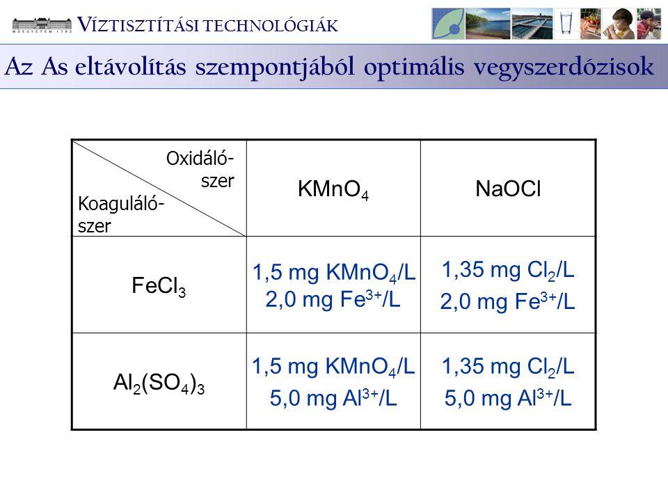 KMnO 4 NaOCl FeCl 3 1,5 mg KMnO 4 /L 2,0 mg Fe 3+ /L 1,35 mg Cl 2 /L 2,0 mg Fe 3+ /L Al 2 (SO 4 ) 3 1,5 mg KMnO 4 /L 5,0 mg Al 3+ /L 1,35 mg Cl 2 /L 5