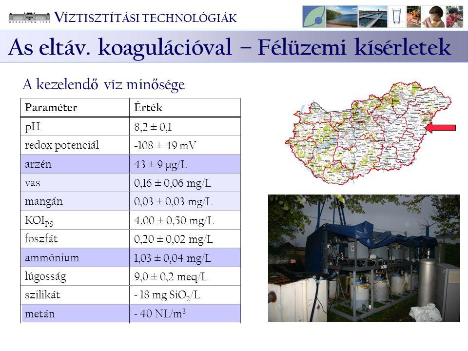 V ÍZTISZTÍTÁSI TECHNOLÓGIÁK As eltáv. koagulációval – Félüzemi kísérletek ParaméterÉrték pH8,2 ± 0,1 redox potenciál - 108 ± 49 mV arzén43 ± 9 μg/L va