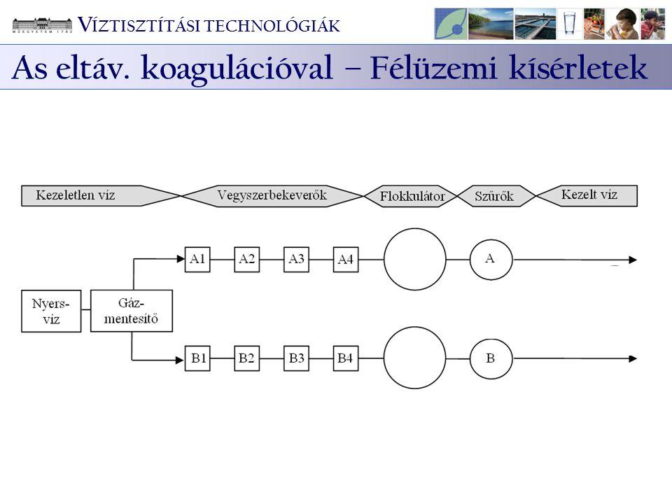 V ÍZTISZTÍTÁSI TECHNOLÓGIÁK As eltáv. koagulációval – Félüzemi kísérletek