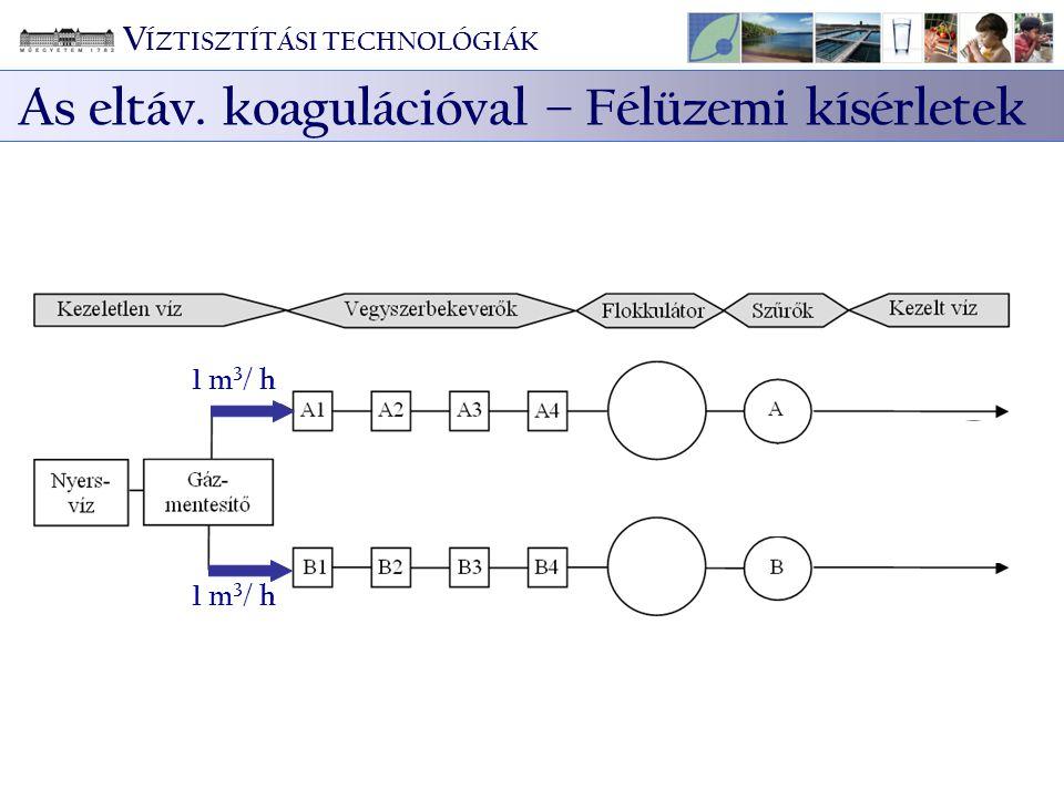 1 m 3 / h V ÍZTISZTÍTÁSI TECHNOLÓGIÁK As eltáv. koagulációval – Félüzemi kísérletek