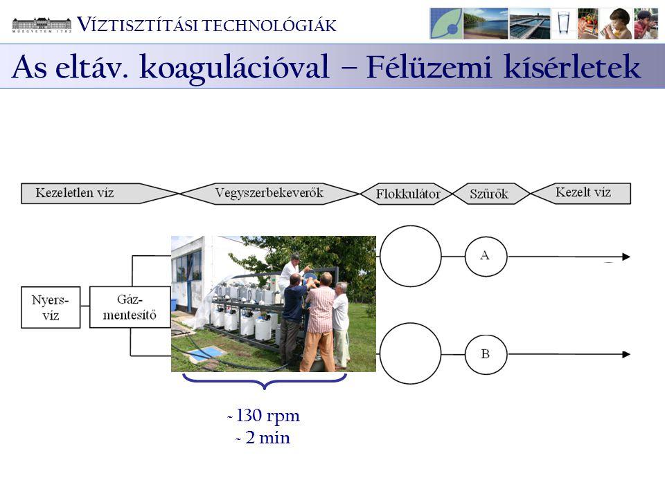 ~ 130 rpm ~ 2 min V ÍZTISZTÍTÁSI TECHNOLÓGIÁK As eltáv. koagulációval – Félüzemi kísérletek