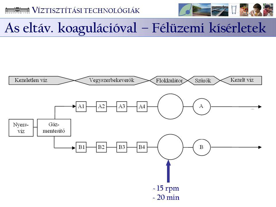 ~ 15 rpm ~ 20 min V ÍZTISZTÍTÁSI TECHNOLÓGIÁK As eltáv. koagulációval – Félüzemi kísérletek