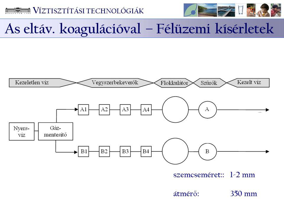 szemcseméret::1-2 mm átmér ő : 350 mm V ÍZTISZTÍTÁSI TECHNOLÓGIÁK As eltáv. koagulációval – Félüzemi kísérletek