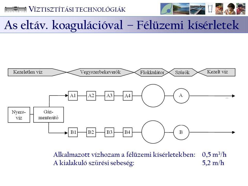 Alkalmazott vízhozam a félüzemi kísérletekben:0,5 m 3 /h A kialakuló sz ű rési sebeség: 5,2 m/h V ÍZTISZTÍTÁSI TECHNOLÓGIÁK As eltáv. koagulációval –