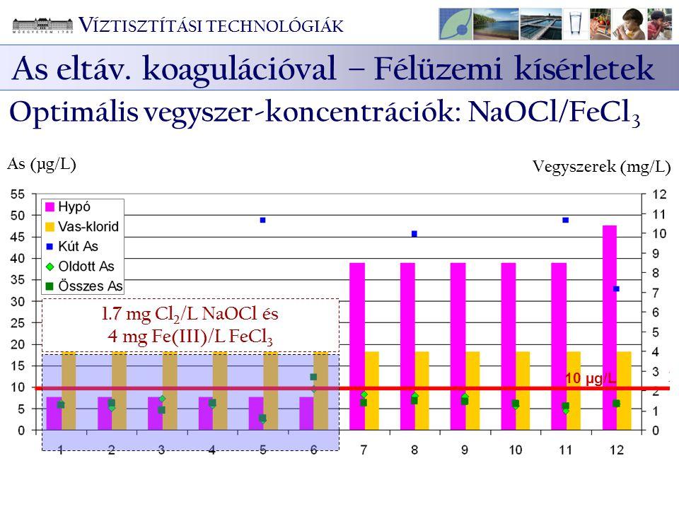 As (µg/L) Vegyszerek (mg/L) 10 µg/L 1.7 mg Cl 2 /L NaOCl és 4 mg Fe(III)/L FeCl 3 V ÍZTISZTÍTÁSI TECHNOLÓGIÁK As eltáv. koagulációval – Félüzemi kísér