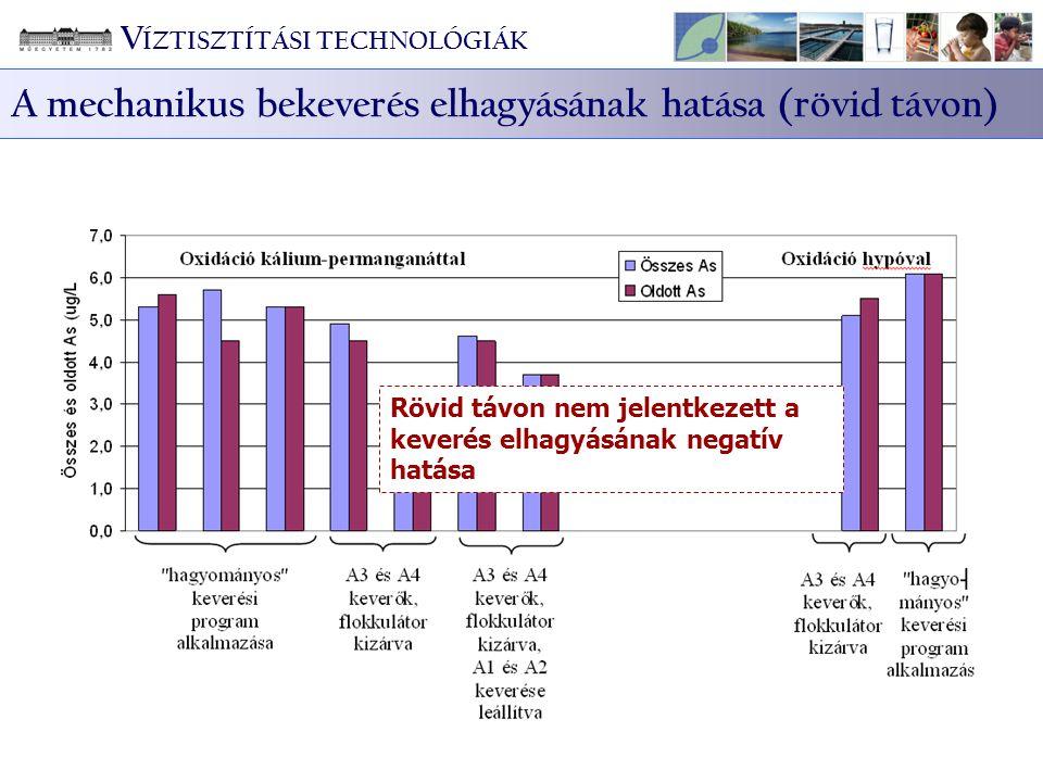 Rövid távon nem jelentkezett a keverés elhagyásának negatív hatása V ÍZTISZTÍTÁSI TECHNOLÓGIÁK A mechanikus bekeverés elhagyásának hatása (rövid távon