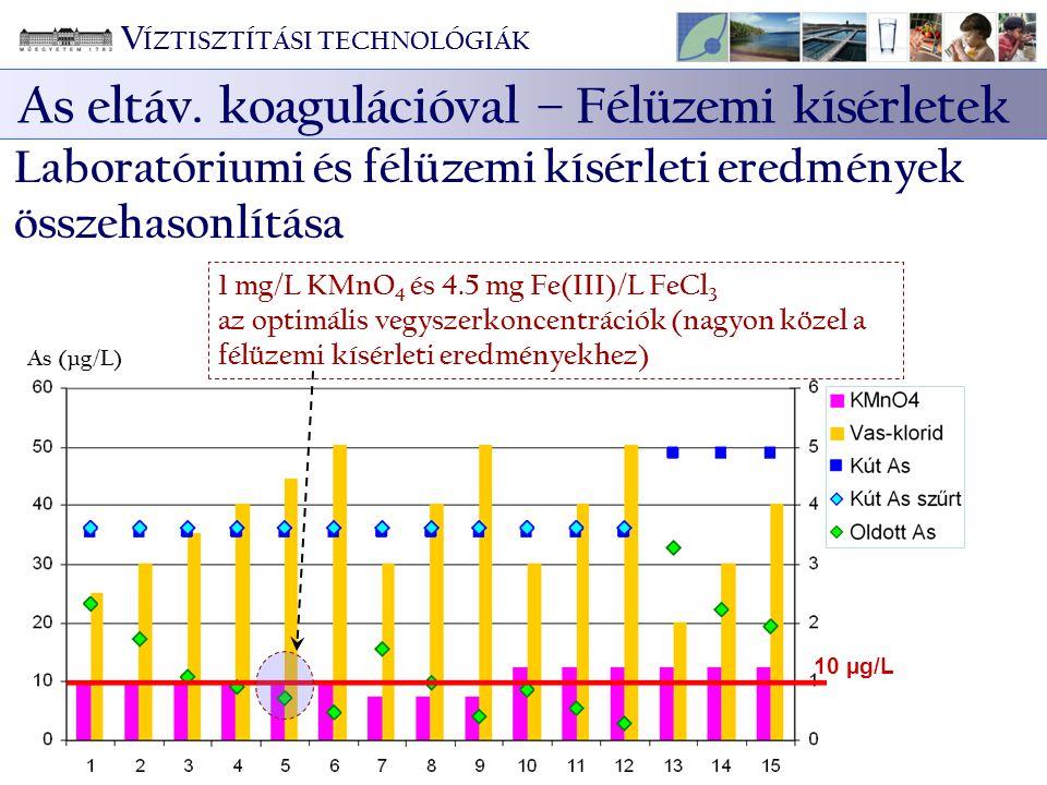 As (µg/L) 10 µg/L Vegyszerek (mg/L) 1 mg/L KMnO 4 és 4.5 mg Fe(III)/L FeCl 3 az optimális vegyszerkoncentrációk (nagyon közel a félüzemi kísérleti ere