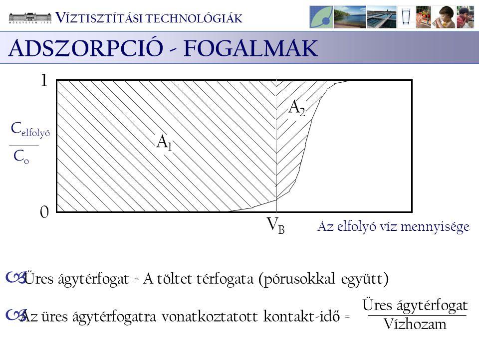 ADSZORPCIÓ - FOGALMAK A1A1 A2A2 0 1 VBVB Az elfolyó víz mennyisége C elfolyó CoCo  Üres ágytérfogat = A töltet térfogata (pórusokkal együtt) Üres ágy