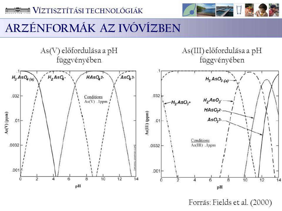 Az adatok szórásának az oka: a szilikát-tartalmú oldatokkal végzett kísérletek során a pelyhek mérete a 0,2 – 0,45 μm mérettartományba esik Szilikátos oldatok eredményeinek elhagyásával a szórás jelent ő sen csökkent Mért As [μg/L] Számított As [μg/L] Oldott As [µg/L] = – 60,36 + 57,1*PO 4 -P [mg/L] + 10,61*pH – 10,10*Fe [mg/L] V ÍZTISZTÍTÁSI TECHNOLÓGIÁK Regresszió analízis (4)