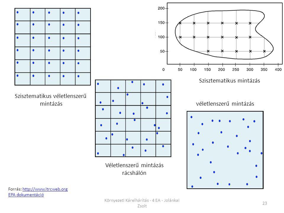Környezeti Kárelhárítás - 4 EA - Jolánkai Zsolt 23 Forrás: http://www.itrcweb.orghttp://www.itrcweb.org EPA dokumentáció Szisztematikus véletlenszerű mintázás Véletlenszerű mintázás rácshálón véletlenszerű mintázás Szisztematikus mintázás