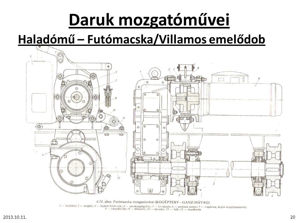Daruk mozgatóművei Haladómű – Futómacska/Villamos emelődob 2013.10.11.20