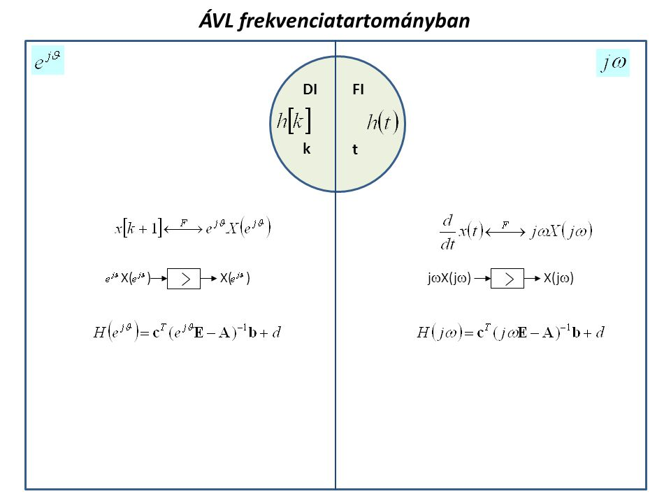 FIDI k t j  X(j  )X(j  ) X( ) ÁVL frekvenciatartományban