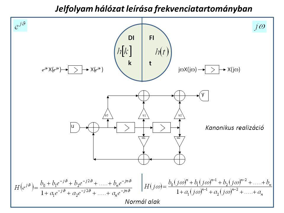 FIDI k t Jelfolyam hálózat leírása frekvenciatartományban b0 u -a1-a2 y b1b2 j  X(j  )X(j  ) X( ) Kanonikus realizáció Normál alak