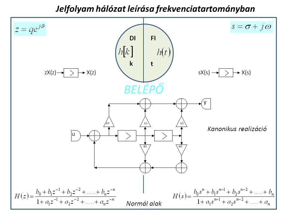 FIDI k t Jelfolyam hálózat leírása frekvenciatartományban b0 u -a1-a2 y b1b2 Kanonikus realizáció Normál alak BELÉPŐ sX(s)X(s) zX(z)X(z)