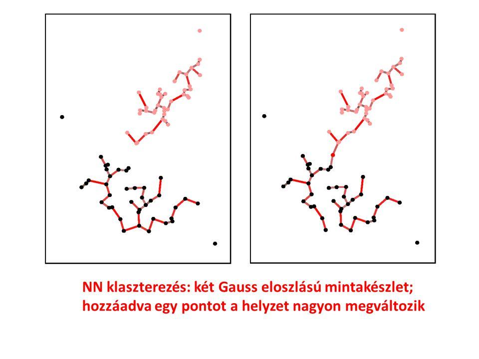 NN klaszterezés: két Gauss eloszlású mintakészlet; hozzáadva egy pontot a helyzet nagyon megváltozik