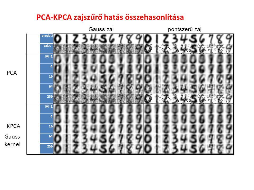 eredeti zajos M=1 4 16 64 256 M=1 4 16 64 256 Gauss zaj pontszerű zaj PCA-KPCA zajszűrő hatás összehasonlítása PCA KPCA Gauss kernel
