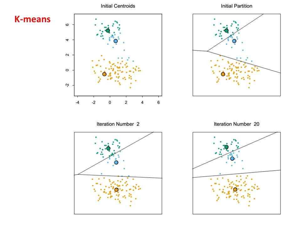 Független komponens analízis, ICA Alapprobléma: Statisztikai függetlenség és korrelálatlanság Nemgauss-ság szupergauss (pl.