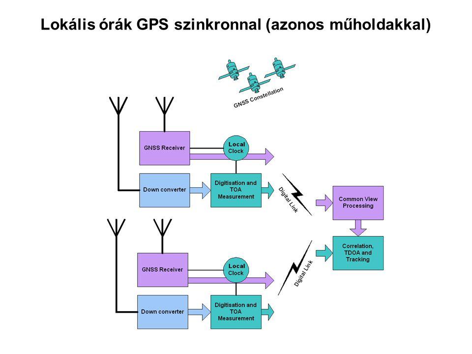 Lokális órák GPS szinkronnal (azonos műholdakkal)