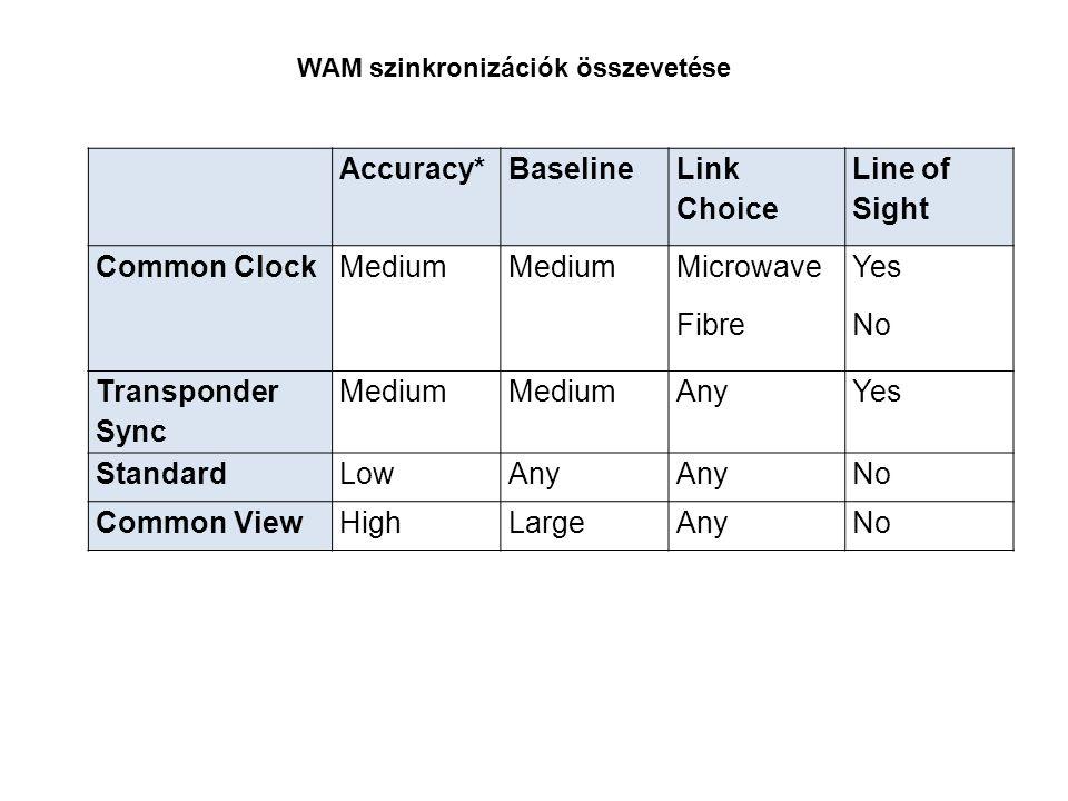 WAM szinkronizációk összevetése Accuracy*Baseline Link Choice Line of Sight Common ClockMedium Microwave Fibre Yes No Transponder Sync Medium AnyYes S