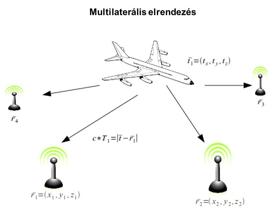 A multilaterális elrendezés TDOA – Time Difference of Arrival