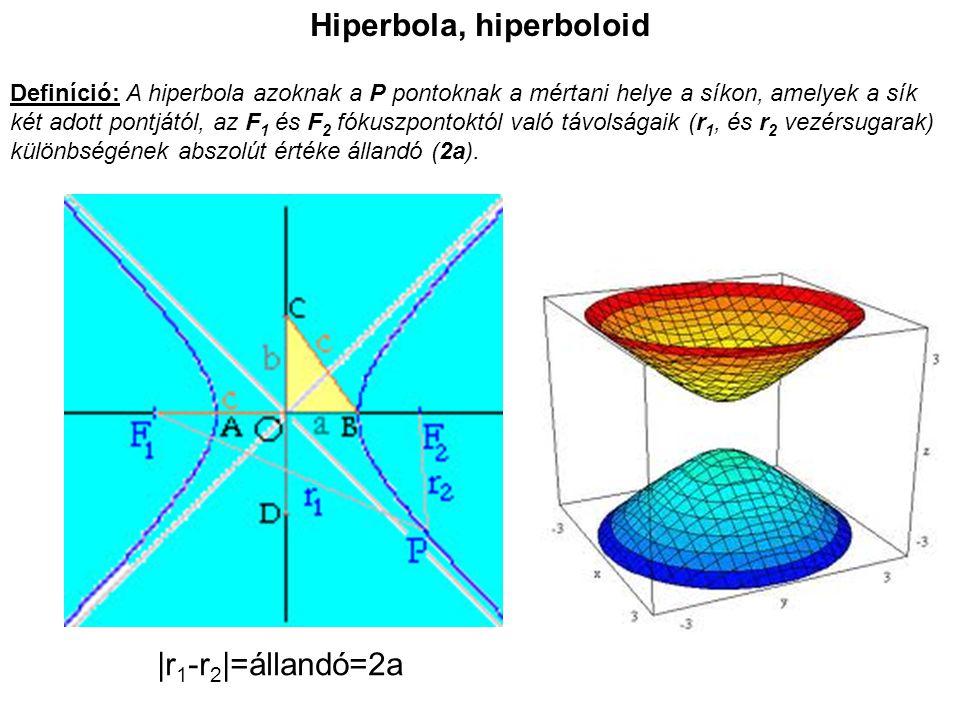 Hiperbola, hiperboloid Definíció: A hiperbola azoknak a P pontoknak a mértani helye a síkon, amelyek a sík két adott pontjától, az F 1 és F 2 fókuszpo
