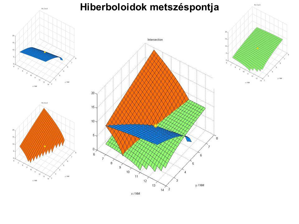 Hiberboloidok metszéspontja