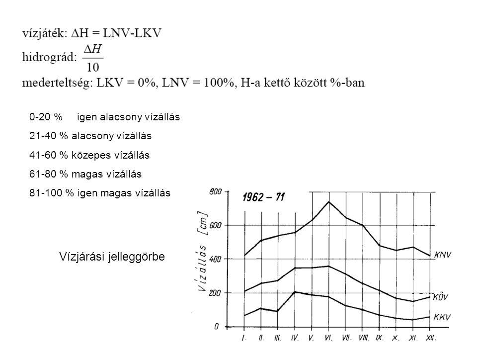 Az 1991-2000 időszak fajlagos középvízhozamai (KÖq), [m 2 /s]