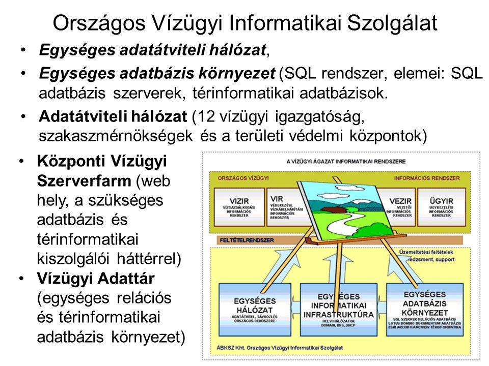 Egységes adatátviteli hálózat, Egységes adatbázis környezet (SQL rendszer, elemei: SQL adatbázis szerverek, térinformatikai adatbázisok. Adatátviteli