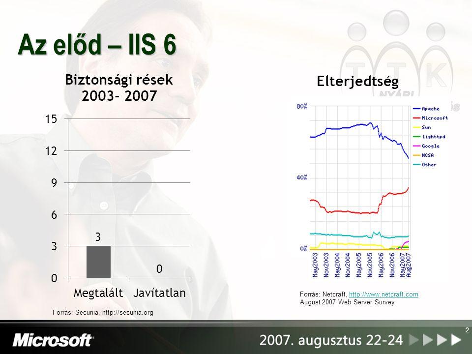 Az előd – IIS 6 2 Forrás: Secunia, http://secunia.org Forrás: Netcraft, http://www.netcraft.comhttp://www.netcraft.com August 2007 Web Server Survey Elterjedtség
