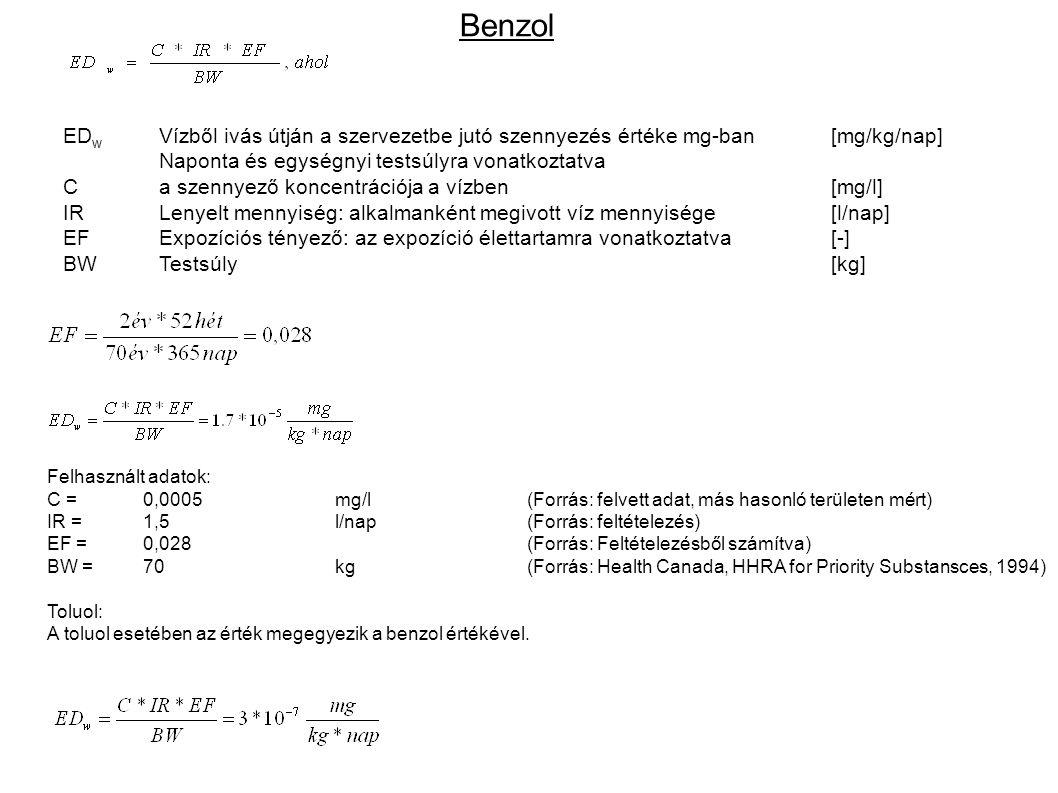 Benzol ED w Vízből ivás útján a szervezetbe jutó szennyezés értéke mg-ban[mg/kg/nap] Naponta és egységnyi testsúlyra vonatkoztatva Ca szennyező koncen