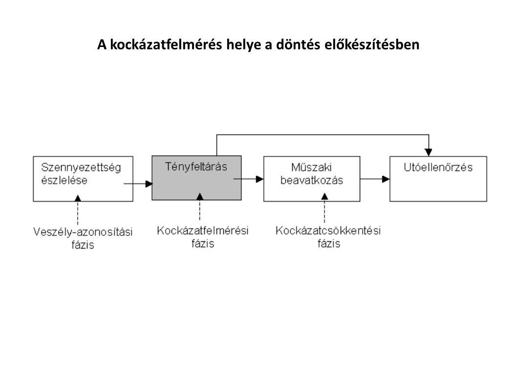 Második lépés: Hatásviselők megállapítása Humán hatásviselők: ember, embercsoport, populáció Ökológiai hatásviselők: pl.