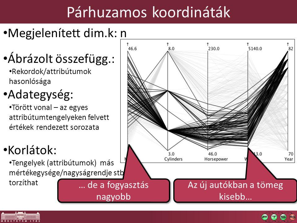 Párhuzamos koordináták Megjelenített dim.k: n Ábrázolt összefügg.: Rekordok/attribútumok hasonlósága Adategység: Törött vonal – az egyes attribútumten