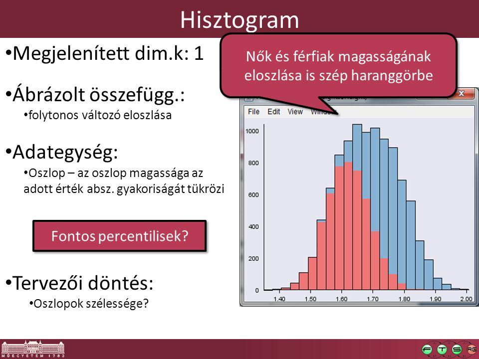 Hisztogram Megjelenített dim.k: 1 Ábrázolt összefügg.: folytonos változó eloszlása Adategység: Oszlop – az oszlop magassága az adott érték absz. gyako