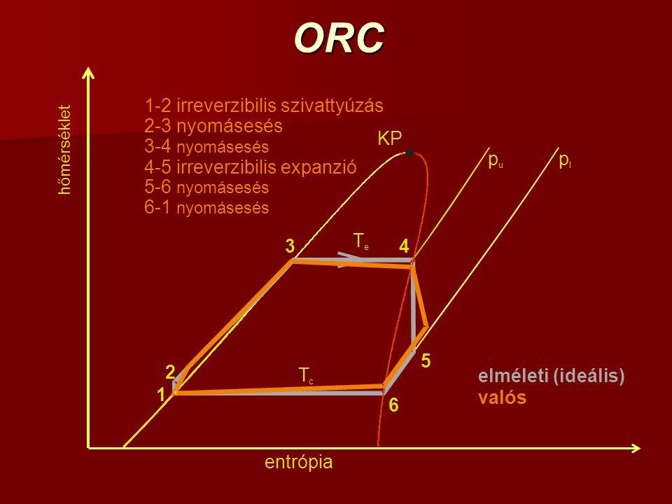 ORC hőmérséklet entrópia 1 2 KP p l p u T e T c 4 5 6 3 1-2 irreverzibilis szivattyúzás 2-3 nyomásesés 3-4 nyomásesés 4-5 irreverzibilis expanzió 5-6 nyomásesés 6-1 nyomásesés valós elméleti (ideális)