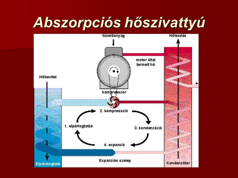 Abszorpciós hőszivattyú