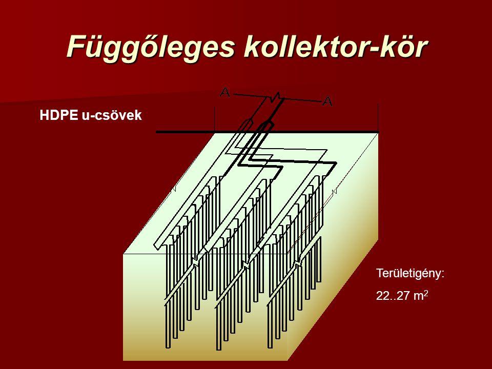 Függőleges kollektor-kör HDPE u-csövek Területigény: 22..27 m 2