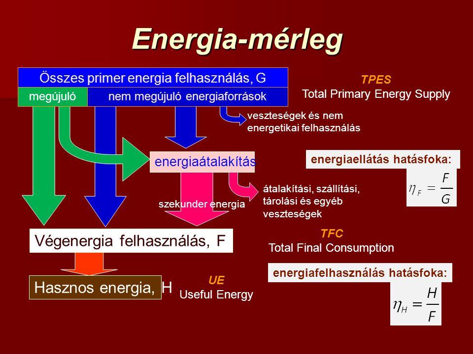 Energia-mérleg Összes primer energia felhasználás, G megújuló nem megújuló energiaforrások energiaátalakítás Végenergia felhasználás, F átalakítási, szállítási, tárolási és egyéb veszteségek veszteségek és nem energetikai felhasználás szekunder energia energiaellátás hatásfoka: Hasznos energia, H energiafelhasználás hatásfoka: TPES Total Primary Energy Supply TFC Total Final Consumption UE Useful Energy