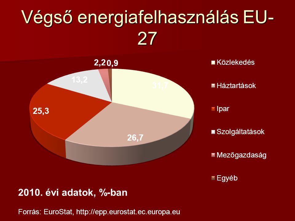 Végső energiafelhasználás EU- 27 2010.