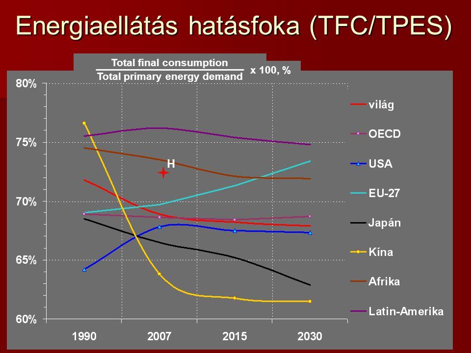 Energiaellátás hatásfoka (TFC/TPES) Total final consumption Total primary energy demand x 100, % H
