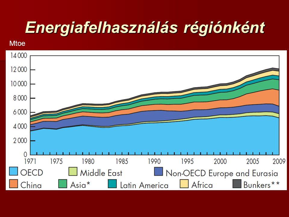Energiafelhasználás régiónként Mtoe
