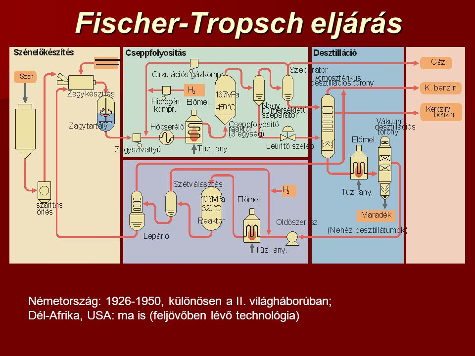 Fischer-Tropsch eljárás Németország: 1926-1950, különösen a II. világháborúban; Dél-Afrika, USA: ma is (feljövőben lévő technológia)